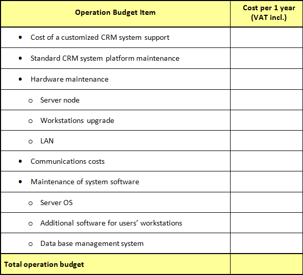 table to estimate CRM system operation costs