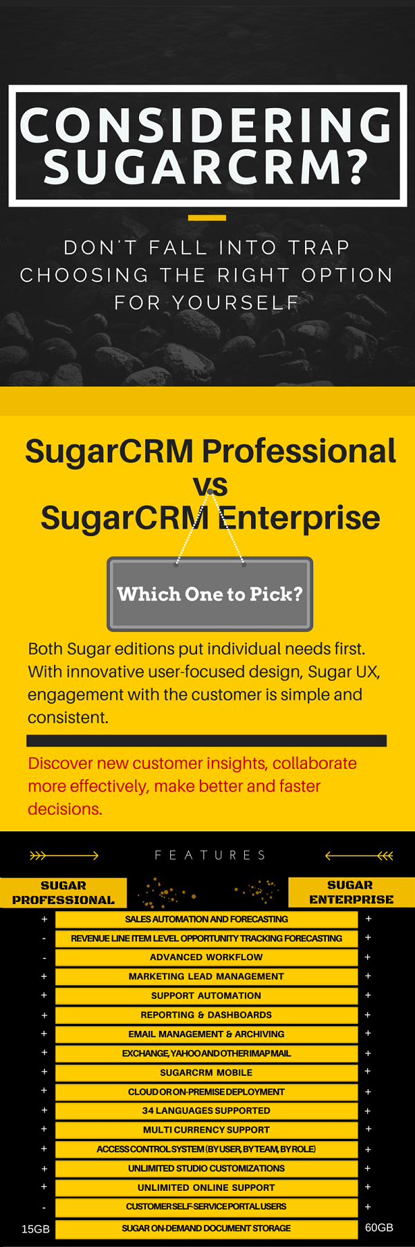 Considering SugarCRM? Don't fall into trap choosing the right option for yourself-1