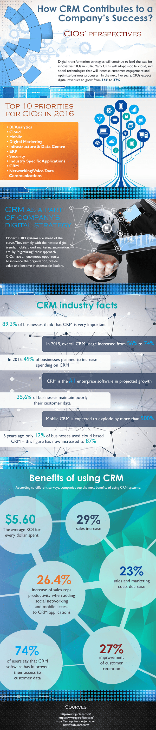 How CRM Contributes to a Company's Success: CIOs' Perspectives [Infographic]