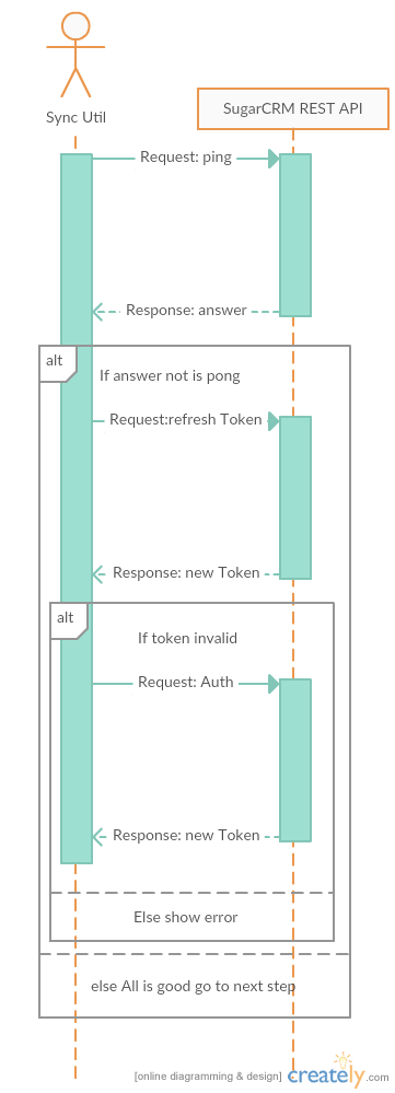 The diagram of session update sequence