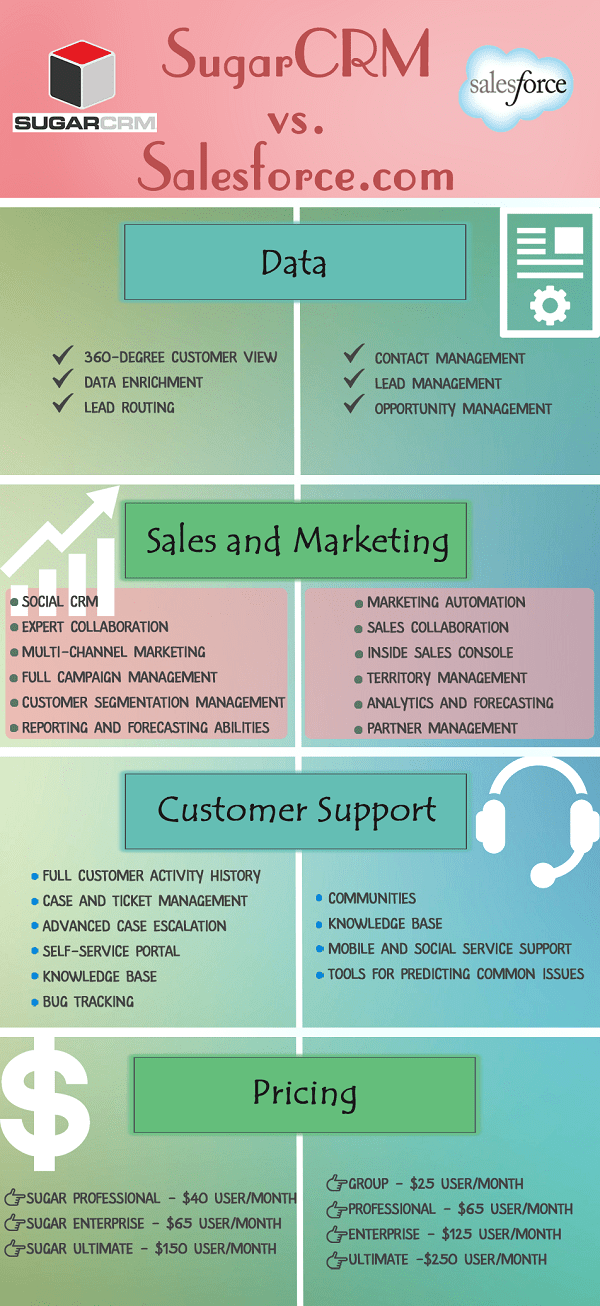 SugarCRM Vs. Salesforce.com. Compare the Most Powerful CRM Solutions [Infographics]
