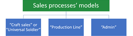 sales processes models