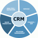 What is CRM? Features, Trends, Challenges