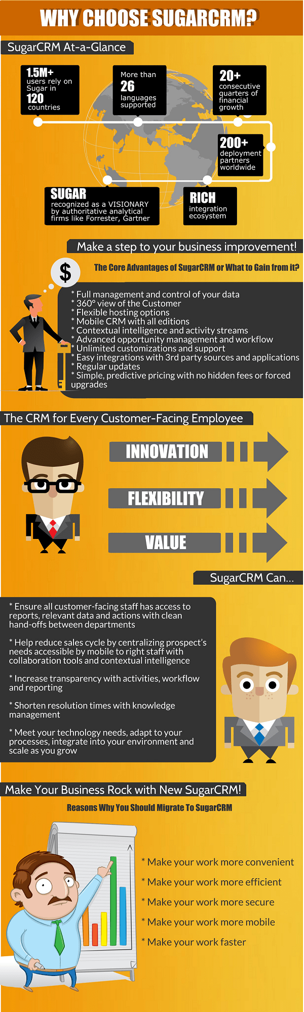 Why Choose SugarCRM? [Infographic]