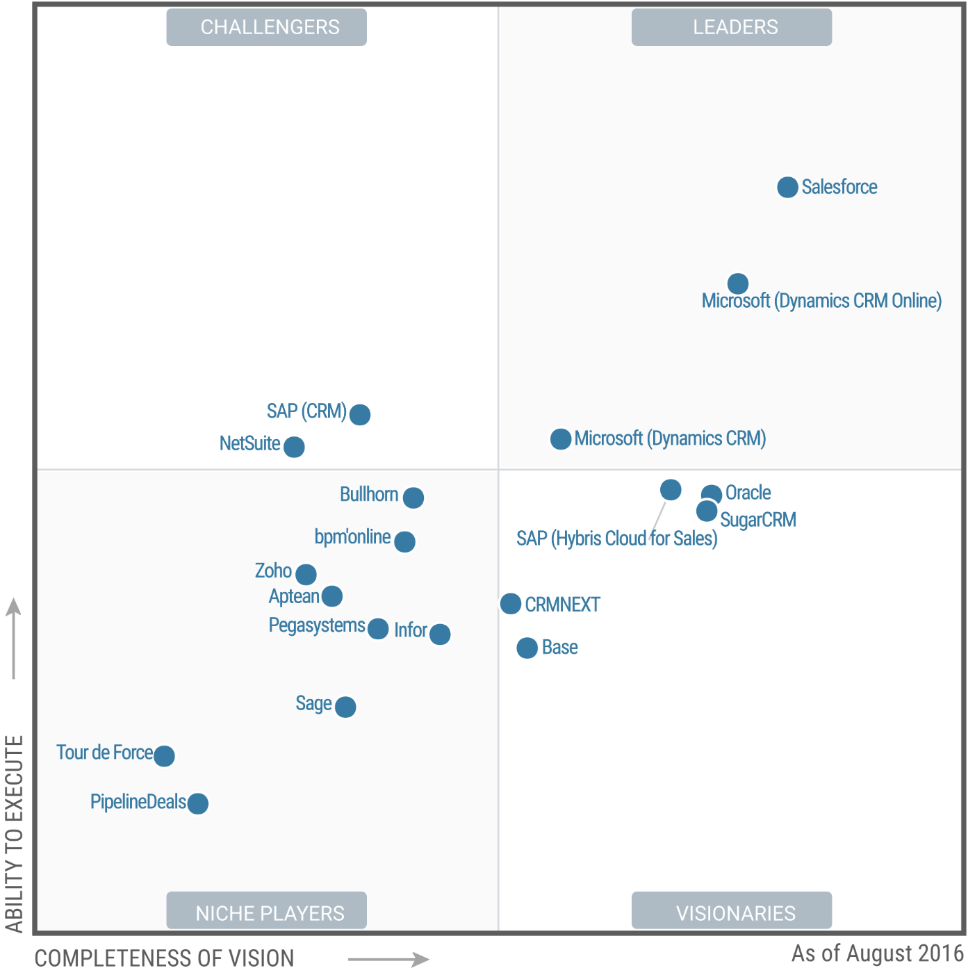 Gartner Magic Quadrant for CRM Lead Management