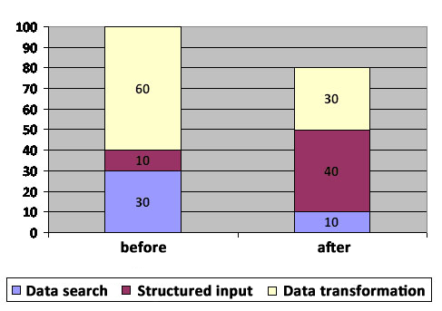 statistics of time allocation for tasks on working with data before and after CRM implementation