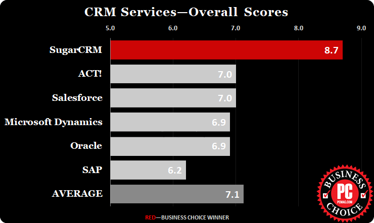 blog-sugarcrm-named-best-crm-for-third-year-in-a-row-1